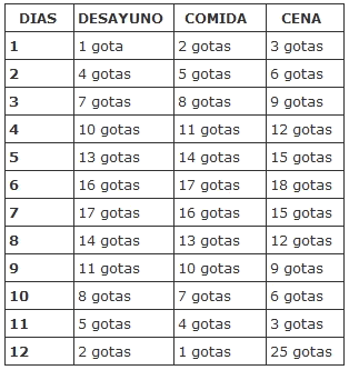licuados de frutas para bajar el acido urico sintomas y tratamiento de la gota remedios caseros para la psoriasis guttata